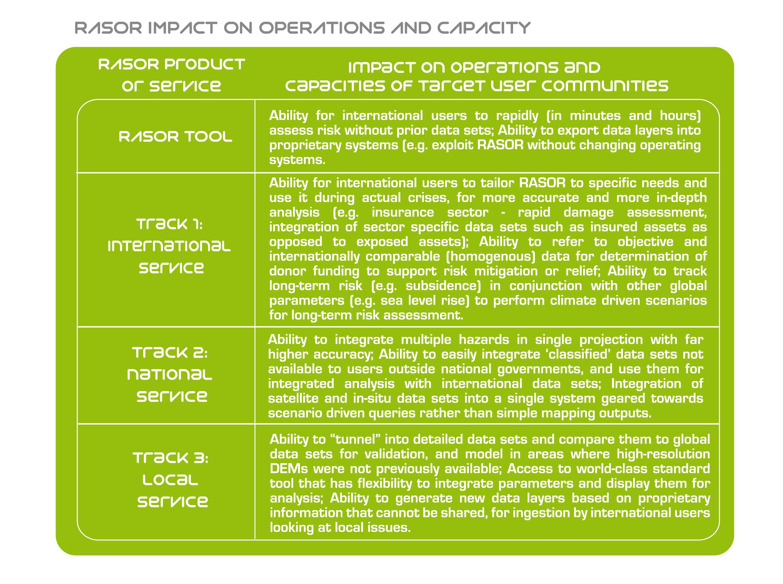 Table 1 - RASOR impact on Innovation Objectivesimpact3